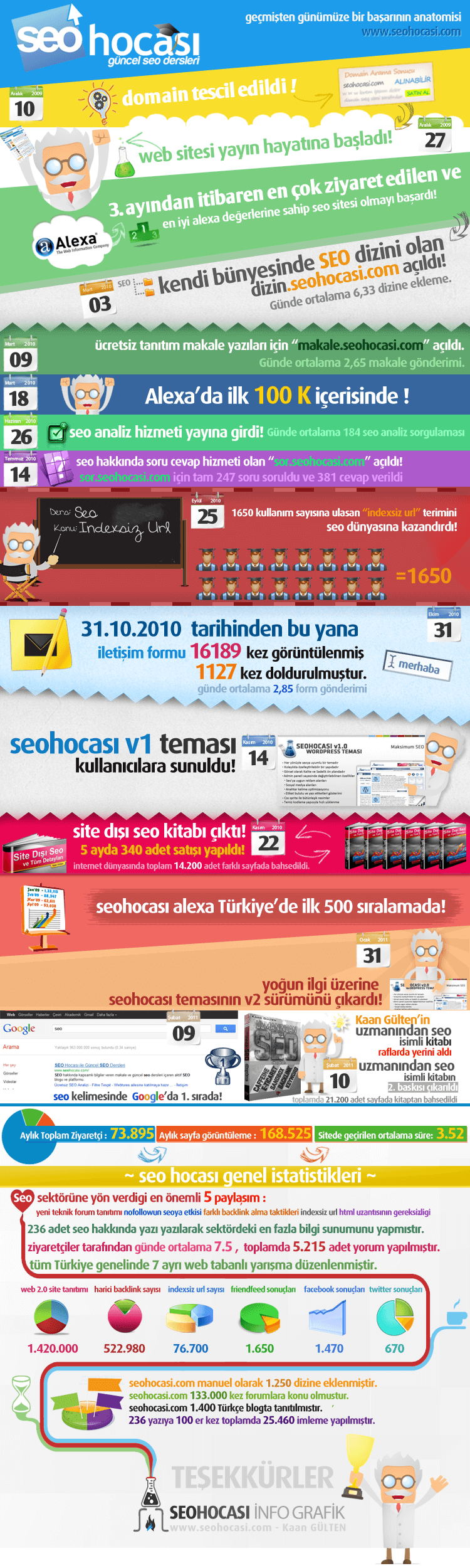 seo hocası infografik