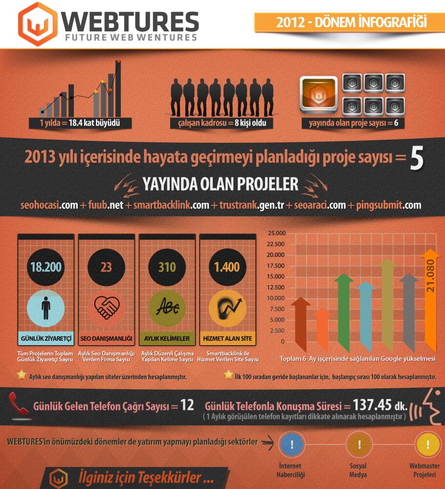 webtures-2012
